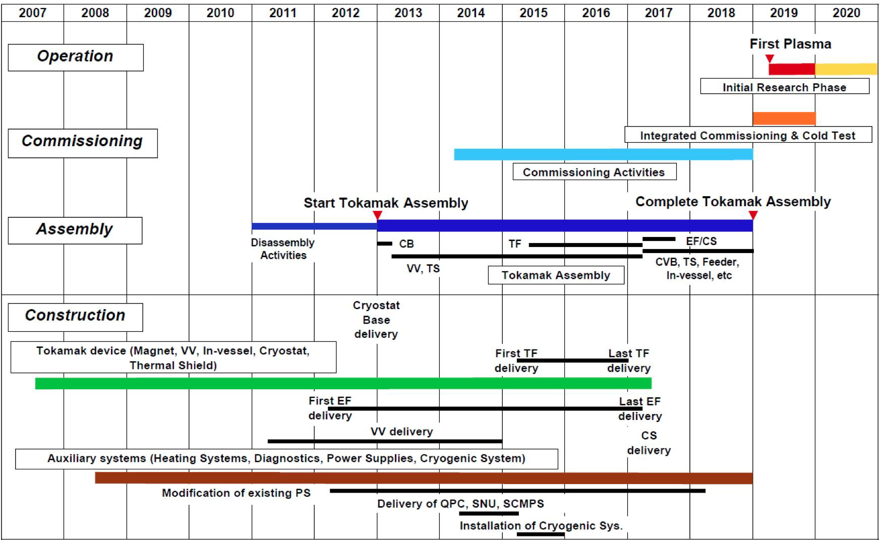 The jt 60sa project for Home construction timeline